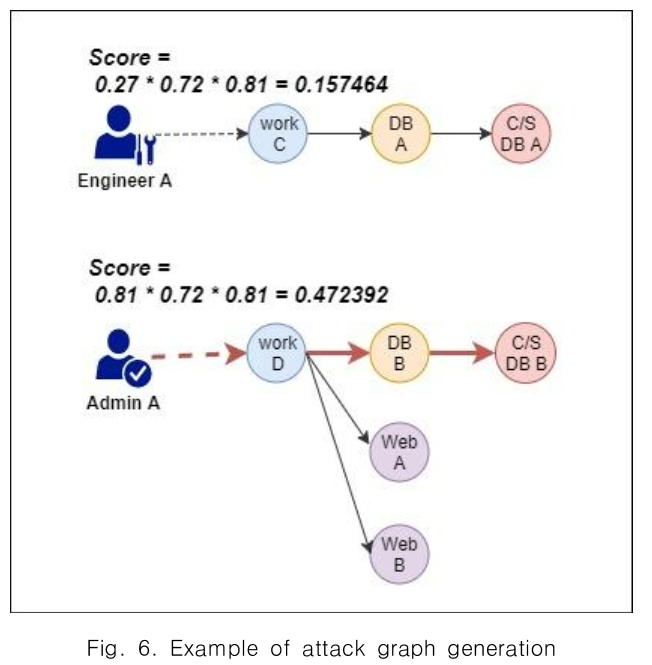 Social Engineering Attack Graph For Security Risk